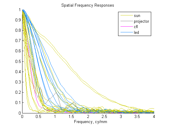 Spatial frequency of curves below Nyquist.